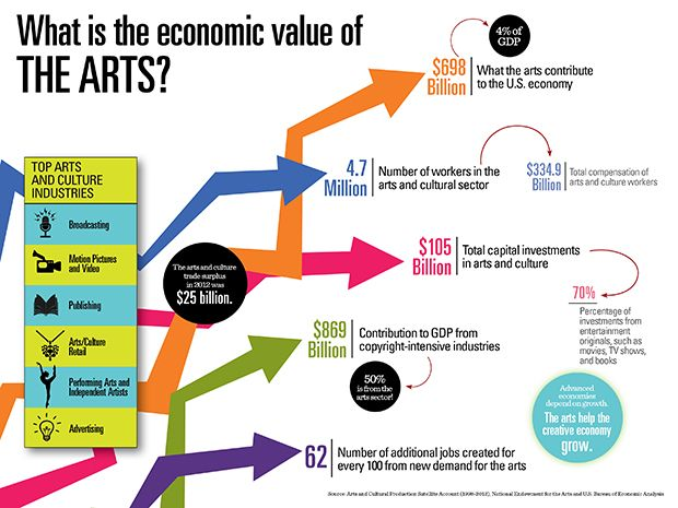 NEA_Infographics_EconomicValue_small