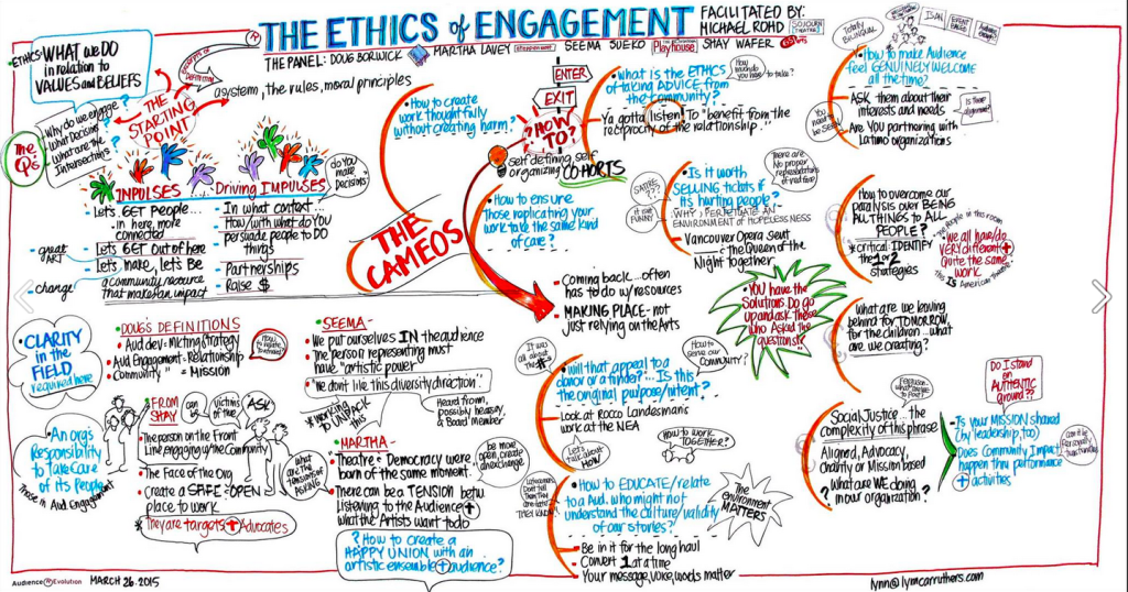 "vVsual notes (also known as ""graphic recording"") by Lynn Carruthers of TCG's Ethics of Engagement panel"
